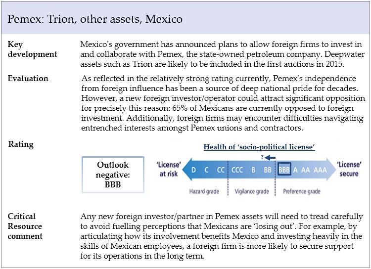 Pemex amended