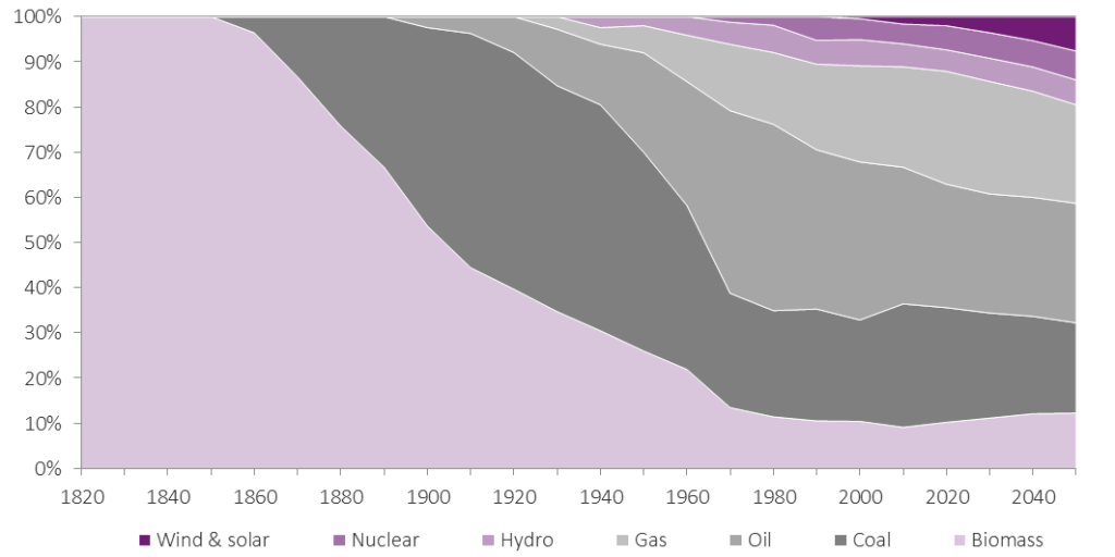 Figure 2: Share of global energy supply by fuel type Source: IEA, Didas Research estimates
